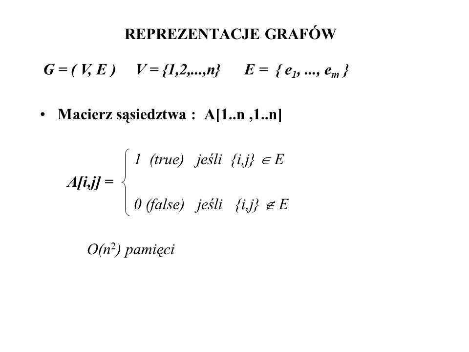 REPREZENTACJE GRAFÓWG = ( V, E ) V = {1,2,...,n} E = { e1, ..., em } Macierz sąsiedztwa : A[1..n ,1..n]